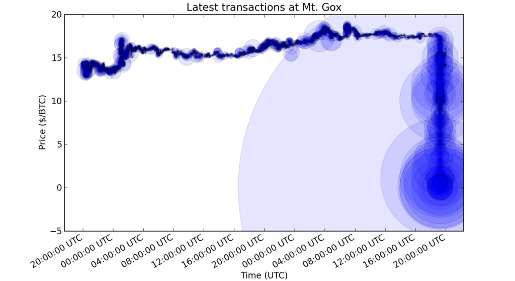 Latest transactions at Mt. Gox